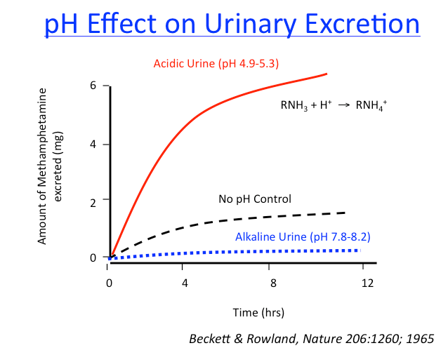 ph effect on urinary excretion