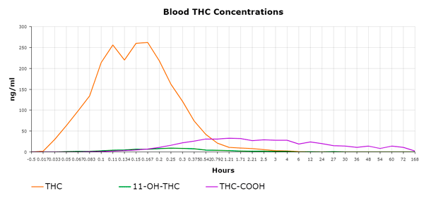 THC blood concentrations chart