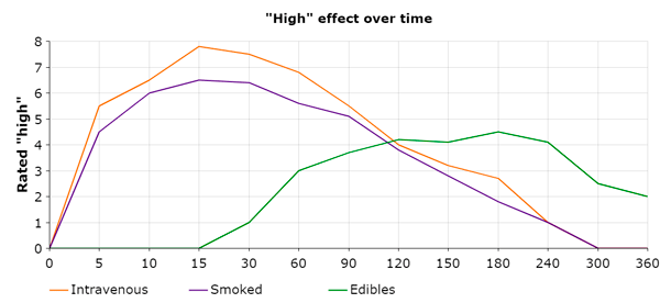 how long does effects of weed last chart