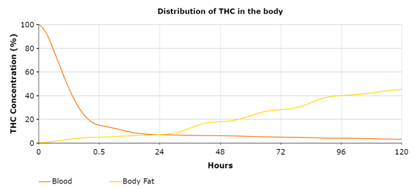 THC distribution chart