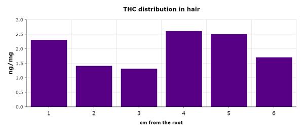 THC in hair chart